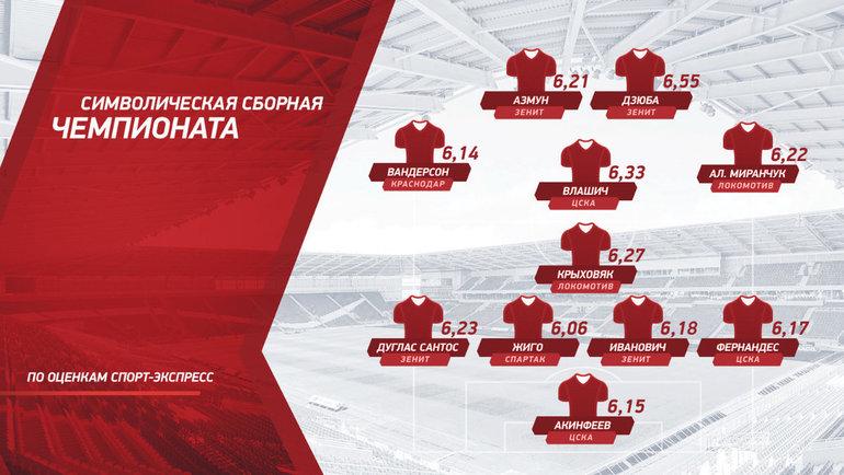 Символическая сборная РПЛ-2019/20 пооценкам «СЭ».