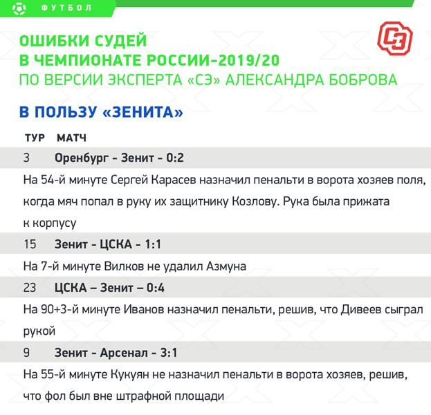 Ошибки судей вчемпионате России-2019/20. Впользу «Зенита». Фото «СЭ»