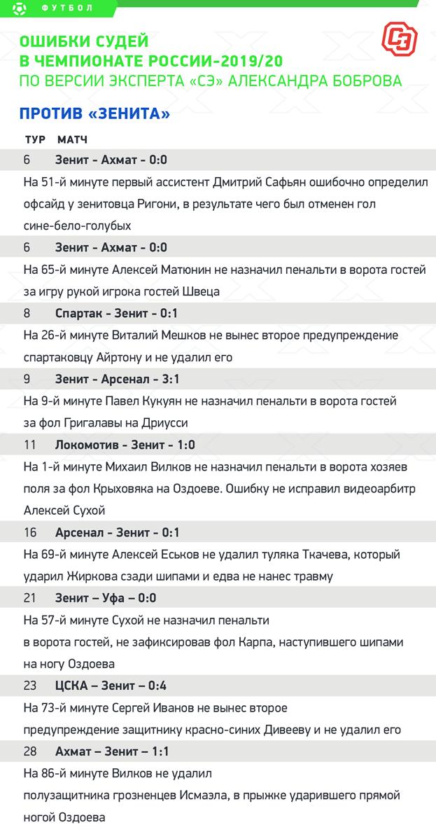 Ошибки судей вчемпионате России-2019/20. Против «Зенита». Фото «СЭ»
