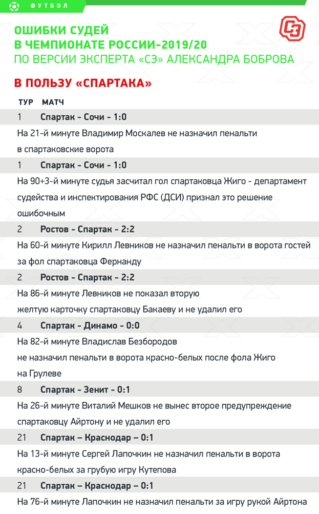 Ошибки судей вчемпионате России-2019/20. Впользу «Спартака». Фото «СЭ»
