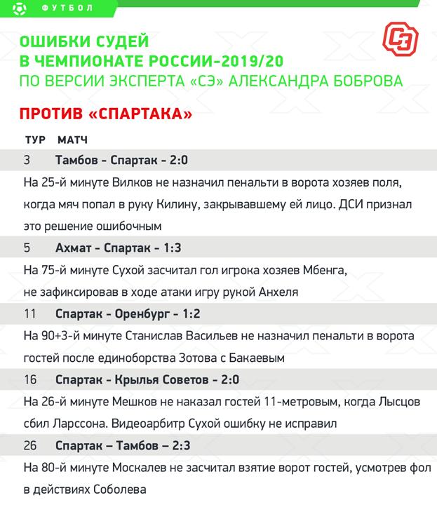 Ошибки судей вчемпионате России-2019/20. Против «Спартака». Фото «СЭ»
