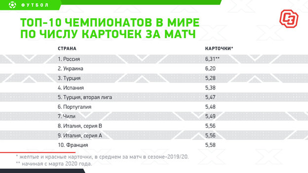 """Топ-10 чемпионатов в мире по числу карточек за матч. Фото """"СЭ"""""""
