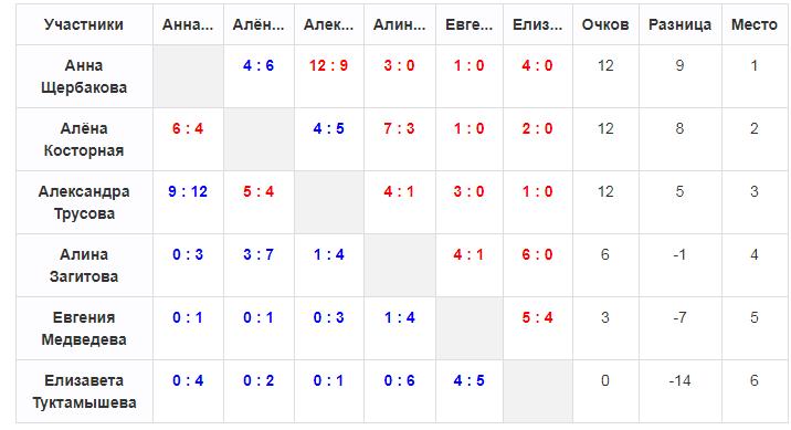 Общая таблица.