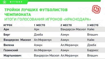 Итоги голосования игроков «Краснодара». Фото «СЭ»