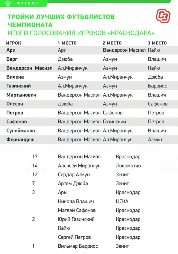 """Итоги голосования игроков «Краснодара». Фото """"СЭ"""""""