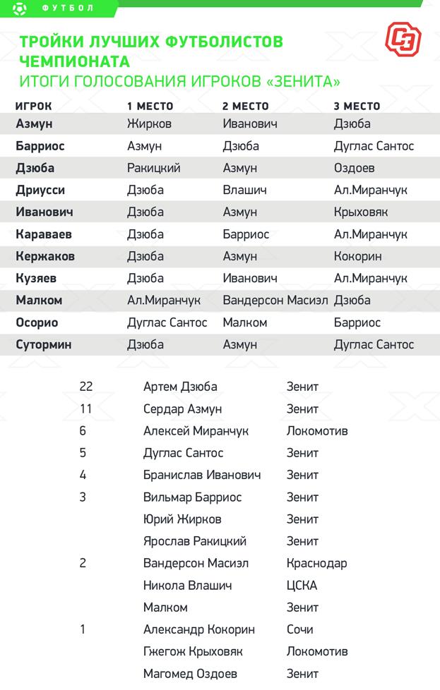 Итоги голосования игроков «Зенита». Фото «СЭ»