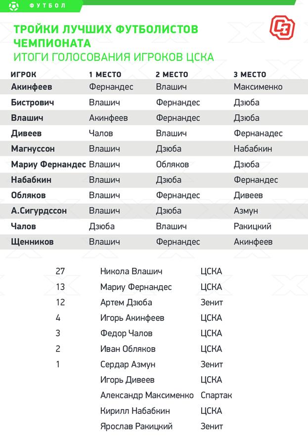 """Итоги голосования игроков ЦСКА. Фото """"СЭ"""""""