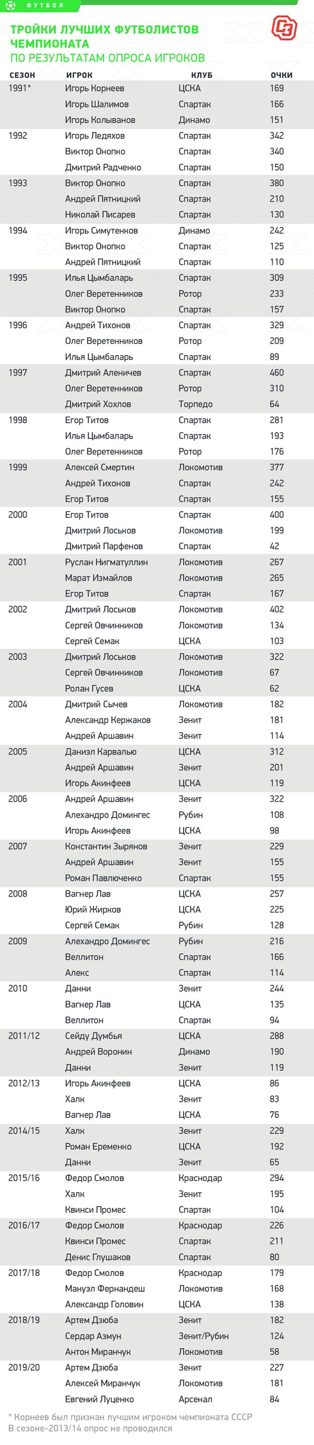 Тройки лучших футболистов чемпионата порезультатам опроса игроков. Фото «СЭ»