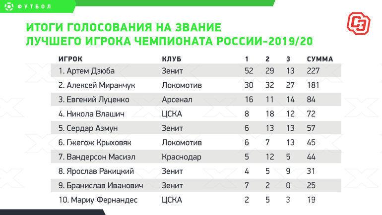 Итоги голосования название лучшего игрока чемпионата России-2019/20. Фото «СЭ»