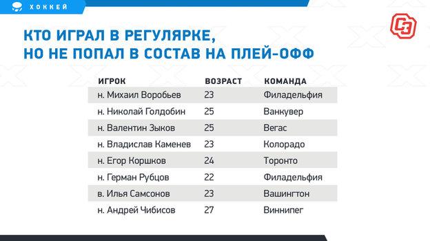 Некоторых россиян сенсационно выкинули изсостава перед Кубком Стэнли. Придется возвращаться вКХЛ