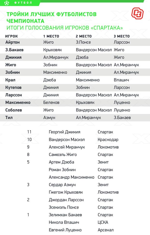 """Итоги голосования игроков. Фото """"СЭ"""""""