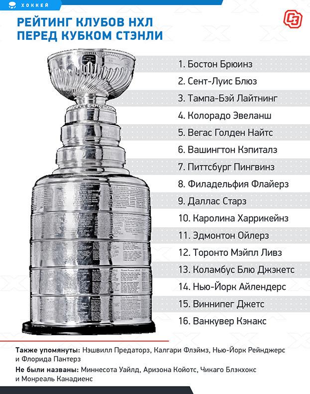 Рейтинг клубов НХЛ перед Кубком Стэнли: версия NHL.com.