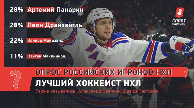 Лучший хоккеист НХЛ.