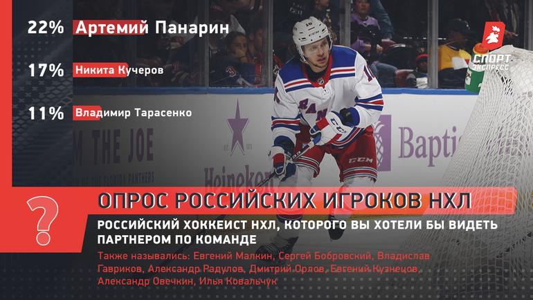 Российский хоккеист НХЛ, которого выхотелибы видеть партнером покоманде.