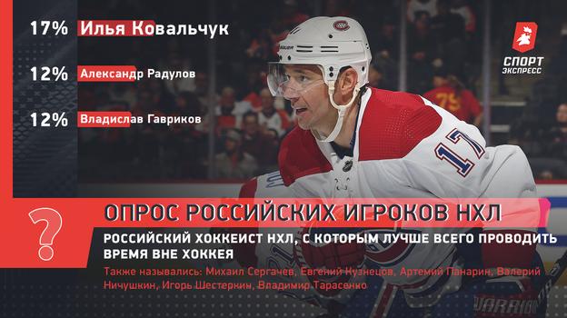 Российский хоккеист НХЛ, скоторым лучше всего проводить время вне хоккея.