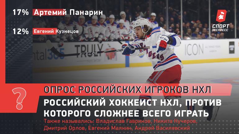 Российский хоккеист НХЛ, против которого сложнее всего играть.