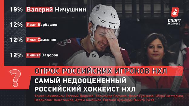 Самый недооцененный российский хоккеист НХЛ.
