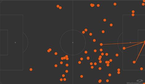Карта касаний Де Брейне в матче «Манчестер Сити» — «Реал» (2:1). Фото whoscored.com