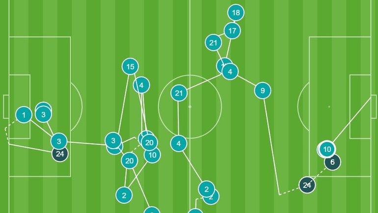 Перед голом Месси мяча коснулись все 11 игроков «Барселоны». Фото Opta Jorge