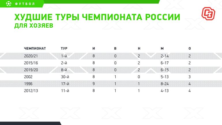 Худшие туры чемпионата России для хозяев. Фото «СЭ»
