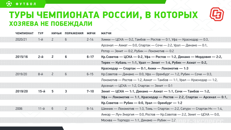 Туры чемпионата России, вкоторых хозяева непобеждали. Фото «СЭ»