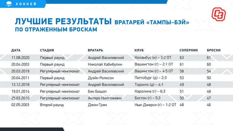 """Лучшие результаты вратарей «Тампы-Бэй» поотраженным броскам. Фото """"СЭ"""""""