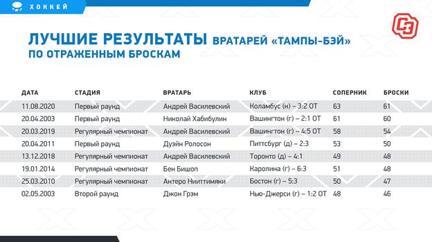 """Лучшие результаты вратарей «Тампы-Бэй» по отраженным броскам. Фото """"СЭ"""""""