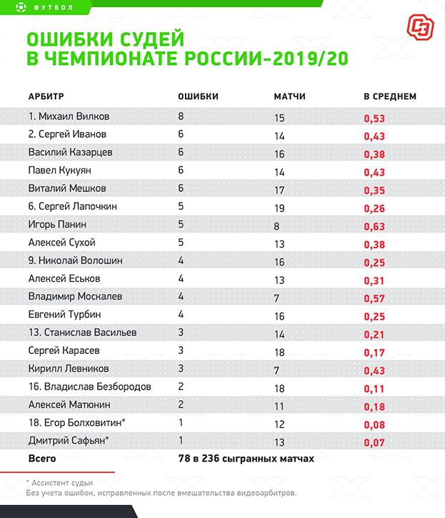 """Ошибки судей вчемпионате России-2019/20. Фото """"СЭ"""""""