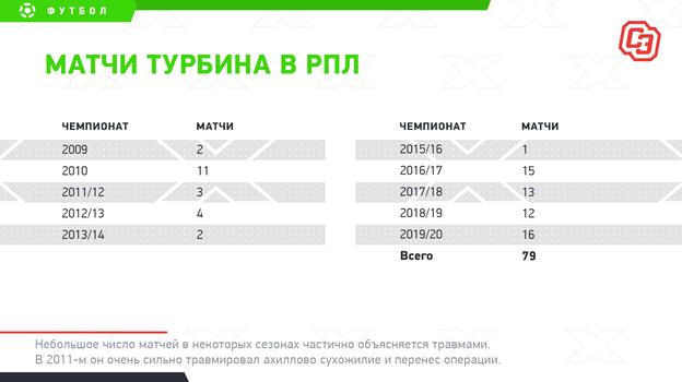 """Матчи Турбина вРПЛ. Фото """"СЭ"""""""