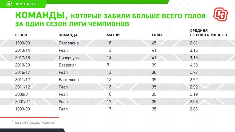 Команды, которые забили больше всего голов заодин сезон Лиги чемпионов. Фото «СЭ»