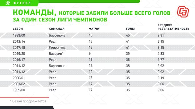"""Команды, которые забили больше всего голов за один сезон Лиги чемпионов. Фото """"СЭ"""""""