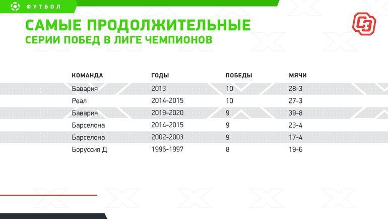 Самые продолжительные серии побед вЛиге чемпионов. Фото «СЭ»
