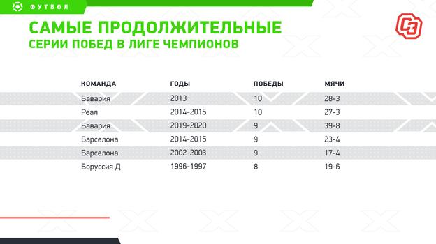 """Самые продолжительные серии побед в Лиге чемпионов. Фото """"СЭ"""""""