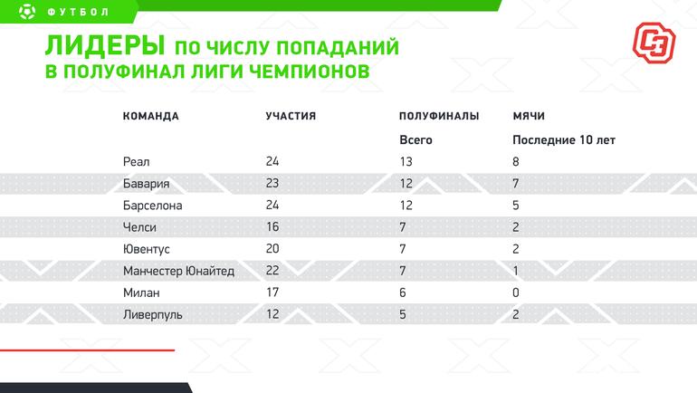 Лидеры почислу попаданий вполуфинал Лиги чемпионов. Фото «СЭ»