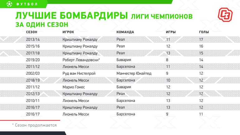 Лучшие бомбардиры Лиги чемпионов заодин сезон. Фото «СЭ»