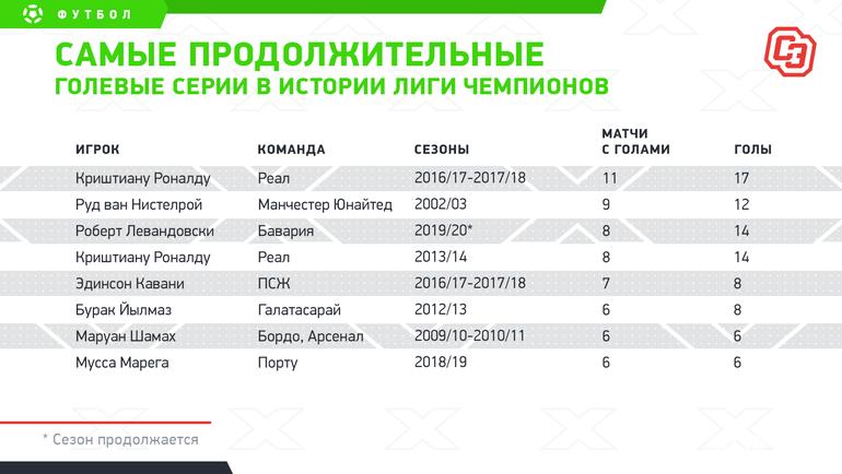 Самые продолжительные голевые серии вистории Лиги чемпионов. Фото «СЭ»