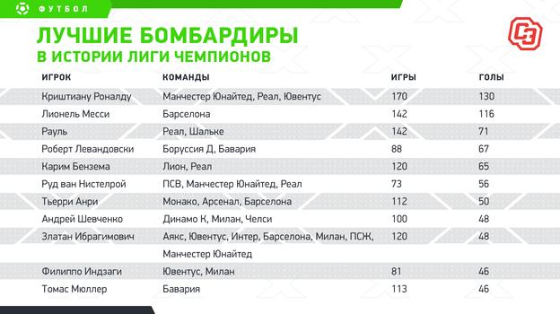 """Лучшие бомбардиры в истории Лиги чемпионов. Фото """"СЭ"""""""
