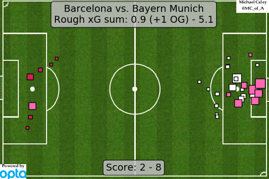 Удары иожидаемые голы (xG) вматче четвертьфинала Лиги чемпионов «Барселона»— «Бавария» (2:8). Фото twitter.com/Caley_graphics