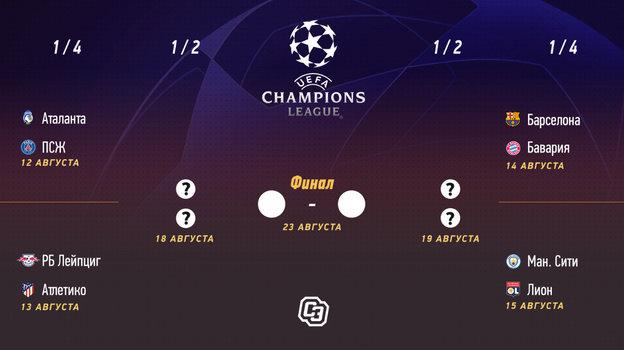 Сетка плей-офф Лиги чемпионов.