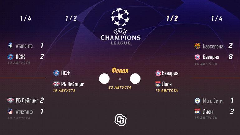 Лига чемпионов: «Финал восьми».