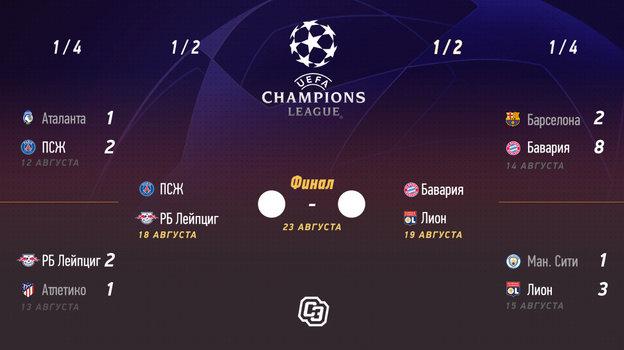 Пусть будет финал «Лейпциг»— «Лион»! Рабинер— против «ПСЖ» и «Баварии» вЛиге чемпионов
