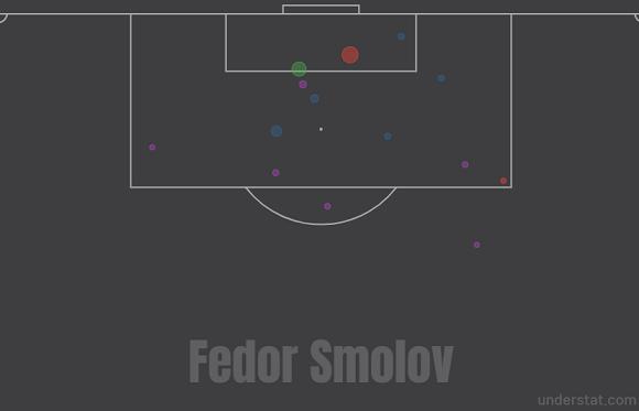 Карта ударов Федора Смолова в стартовых шести турах РПЛ-2020/21