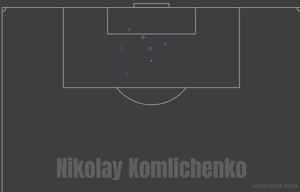 Карта ударов Николая Комличенко в стартовых шести турах РПЛ-2020/21