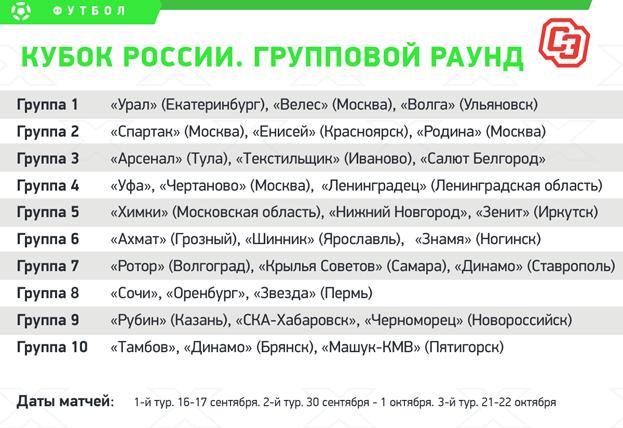 Кубок России: состав групп.