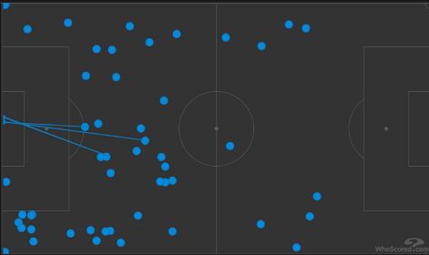 Карта касаний Влашича в матче 6-го тура РПЛ-2020/21 против «Ахмата» (3:0). Фото whoscored.com
