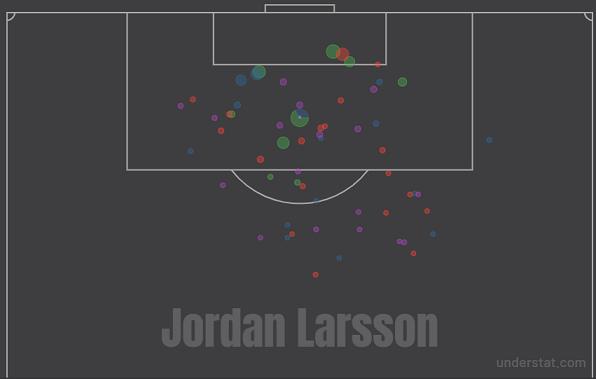 Карта ударов Джордана Ларссона задва сезона вРПЛ. Фото understat.com