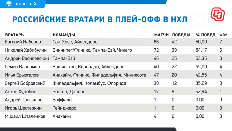 Русский вратарь обошел всех, кроме Хабибулина. Какой рекорд пока остался непокоренным?