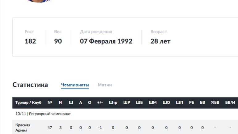 Статистика Сергея Чопозова насайте МХЛ вчемпионском сезоне-2010/11.