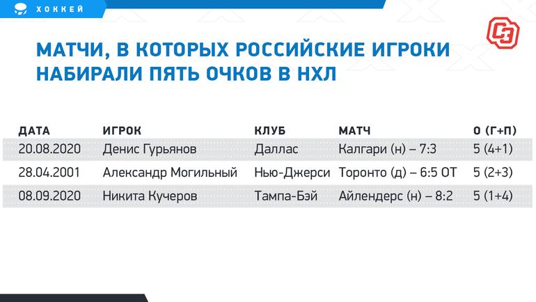 """Матчи, вкоторых российские игроки набирали пять очков вНХЛ. Фото """"СЭ"""""""