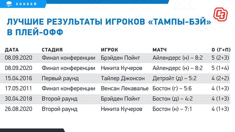 """Лучшие результаты игроков «Тампы-Бэй» вплей-офф. Фото """"СЭ"""""""